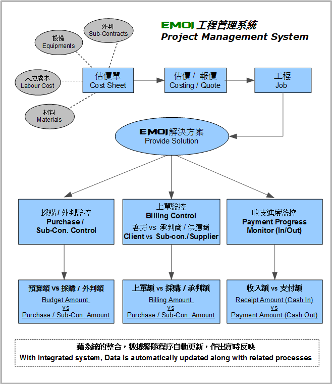 project management quality system A quality management system (qms) is a formalized system that documents processes, procedures, and responsibilities for achieving quality policies and objectives a qms helps coordinate and direct an organization's activities to meet customer and regulatory requirements and improve its effectiveness and efficiency on a continuous basis.